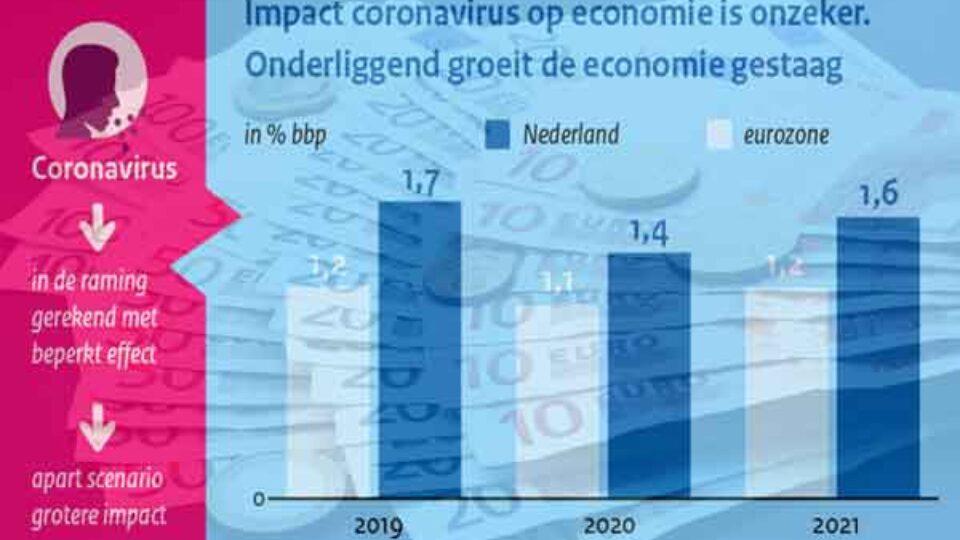 Economie flink hersteld